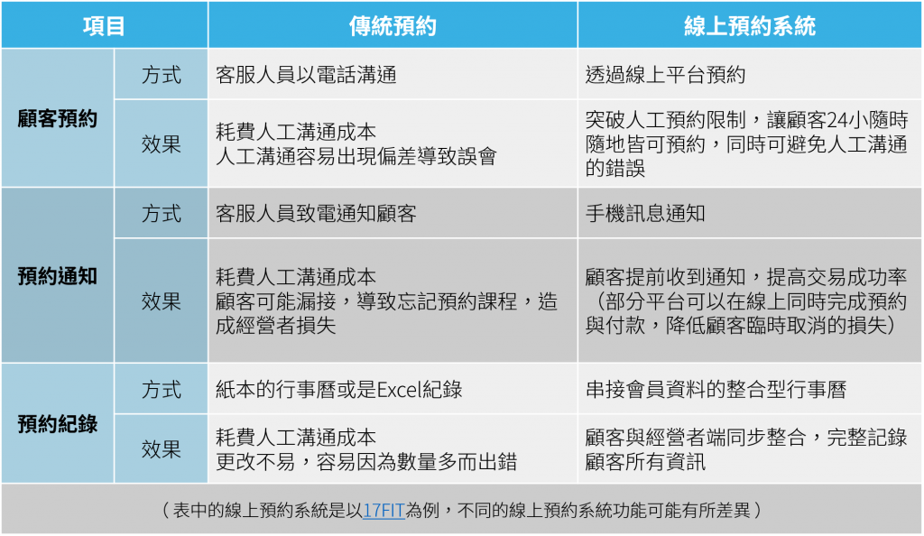 傳統預約與線上預約系統比較表