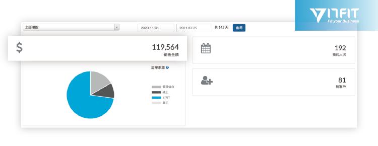 17FIT線上預約系統:美容創業營運報表