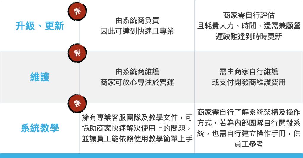 雲端SaaS系統 自架會員系統app 比較